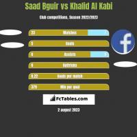 Saad Bguir vs Khalid Al Kabi h2h player stats