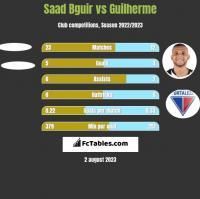 Saad Bguir vs Guilherme h2h player stats