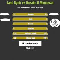 Saad Bguir vs Husain Al Monassar h2h player stats