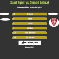 Saad Bguir vs Ahmed Ashraf h2h player stats