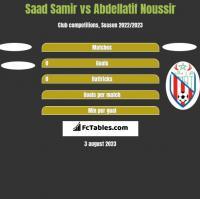Saad Samir vs Abdellatif Noussir h2h player stats