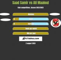 Saad Samir vs Ali Maaloul h2h player stats