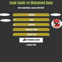 Saad Samir vs Mohamed Hany h2h player stats