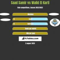 Saad Samir vs Walid El Karti h2h player stats