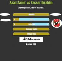 Saad Samir vs Yasser Ibrahim h2h player stats