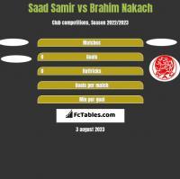 Saad Samir vs Brahim Nakach h2h player stats