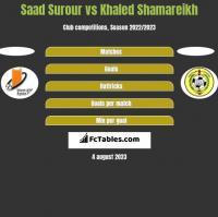 Saad Surour vs Khaled Shamareikh h2h player stats