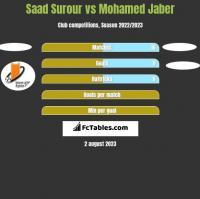 Saad Surour vs Mohamed Jaber h2h player stats