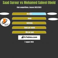 Saad Surour vs Mohamed Sabeel Obeid h2h player stats
