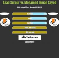 Saad Surour vs Mohamed Ismail Sayed h2h player stats