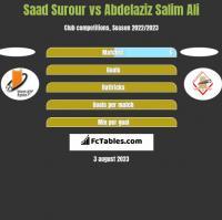 Saad Surour vs Abdelaziz Salim Ali h2h player stats