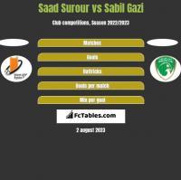 Saad Surour vs Sabil Gazi h2h player stats