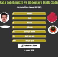 Saba Lobzhanidze vs Abdoulaye Diallo Sadio h2h player stats