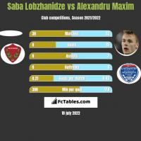 Saba Lobzhanidze vs Alexandru Maxim h2h player stats