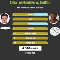 Saba Lobzhanidze vs Amilton h2h player stats