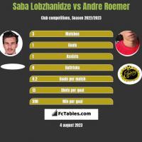 Saba Lobzhanidze vs Andre Roemer h2h player stats