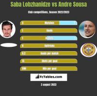 Saba Lobzhanidze vs Andre Sousa h2h player stats