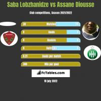 Saba Lobzhanidze vs Assane Diousse h2h player stats