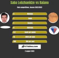 Saba Lobzhanidze vs Baiano h2h player stats