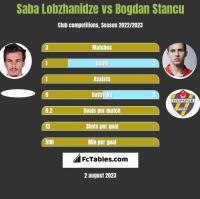 Saba Lobzhanidze vs Bogdan Stancu h2h player stats