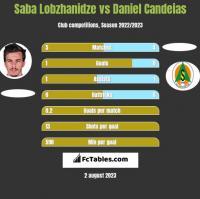 Saba Lobzhanidze vs Daniel Candeias h2h player stats