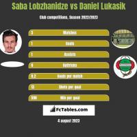 Saba Lobzhanidze vs Daniel Lukasik h2h player stats