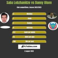 Saba Lobzhanidze vs Danny Olsen h2h player stats