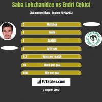 Saba Lobzhanidze vs Endri Cekici h2h player stats
