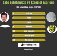 Saba Lobzhanidze vs Ezequiel Scarione h2h player stats