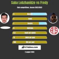 Saba Lobzhanidze vs Fredy h2h player stats