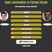 Saba Lobzhanidze vs Furkan Soyalp h2h player stats
