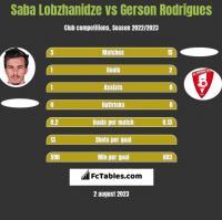 Saba Lobzhanidze vs Gerson Rodrigues h2h player stats
