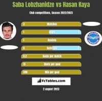 Saba Lobzhanidze vs Hasan Kaya h2h player stats