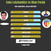 Saba Lobzhanidze vs Ilhan Parlak h2h player stats