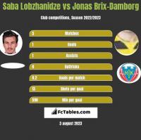 Saba Lobzhanidze vs Jonas Brix-Damborg h2h player stats
