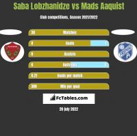 Saba Lobzhanidze vs Mads Aaquist h2h player stats