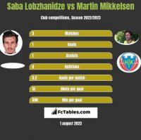 Saba Lobzhanidze vs Martin Mikkelsen h2h player stats