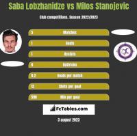 Saba Lobzhanidze vs Milos Stanojevic h2h player stats