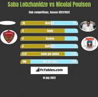 Saba Lobzhanidze vs Nicolai Poulsen h2h player stats