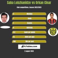 Saba Lobzhanidze vs Orkan Cinar h2h player stats