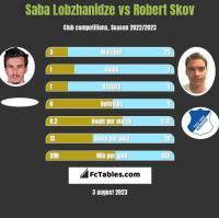 Saba Lobzhanidze vs Robert Skov h2h player stats