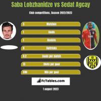 Saba Lobzhanidze vs Sedat Agcay h2h player stats