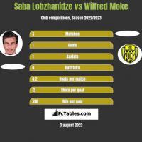 Saba Lobzhanidze vs Wilfred Moke h2h player stats