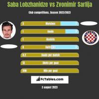Saba Lobzhanidze vs Zvonimir Sarlija h2h player stats