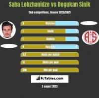 Saba Lobzhanidze vs Dogukan Sinik h2h player stats