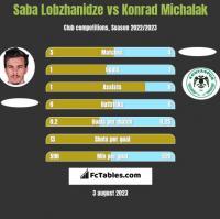 Saba Lobzhanidze vs Konrad Michalak h2h player stats