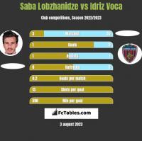 Saba Lobzhanidze vs Idriz Voca h2h player stats
