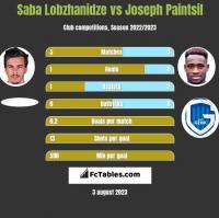 Saba Lobzhanidze vs Joseph Paintsil h2h player stats