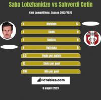 Saba Lobzhanidze vs Sahverdi Cetin h2h player stats