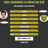 Saba Lobzhanidze vs Ahmet Can Arik h2h player stats
